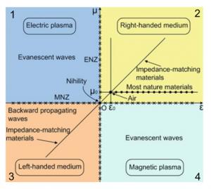 division_metamaterial